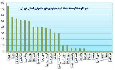 شهریار در صدر جدول ارزیابی برترین های هیات ورزشهای همگانی استان تهران قرار گرفت