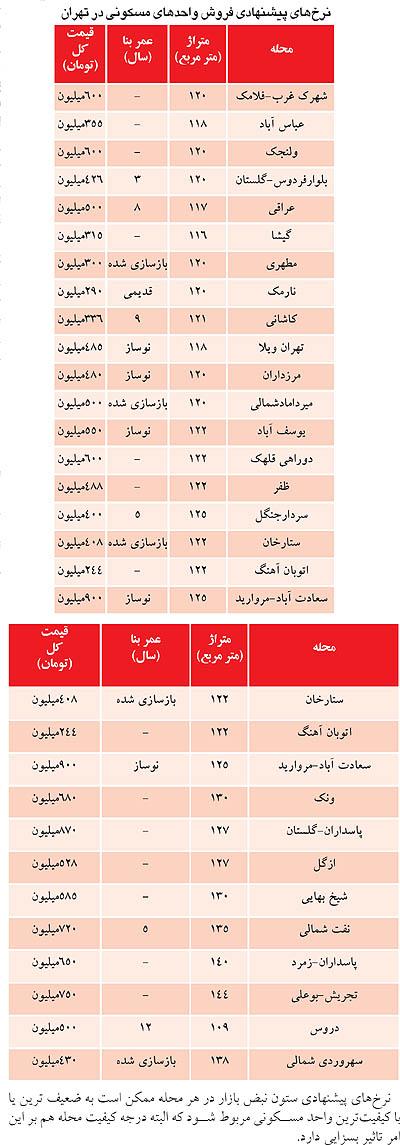 لیست تازه قیمت مسکن +جدول