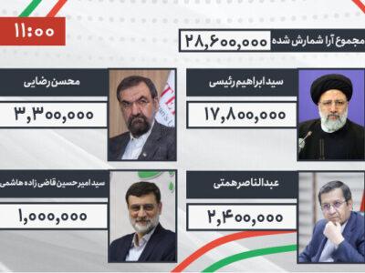 نتیجه انتخابات 1400 (آنلاین/ کلیک کنید)